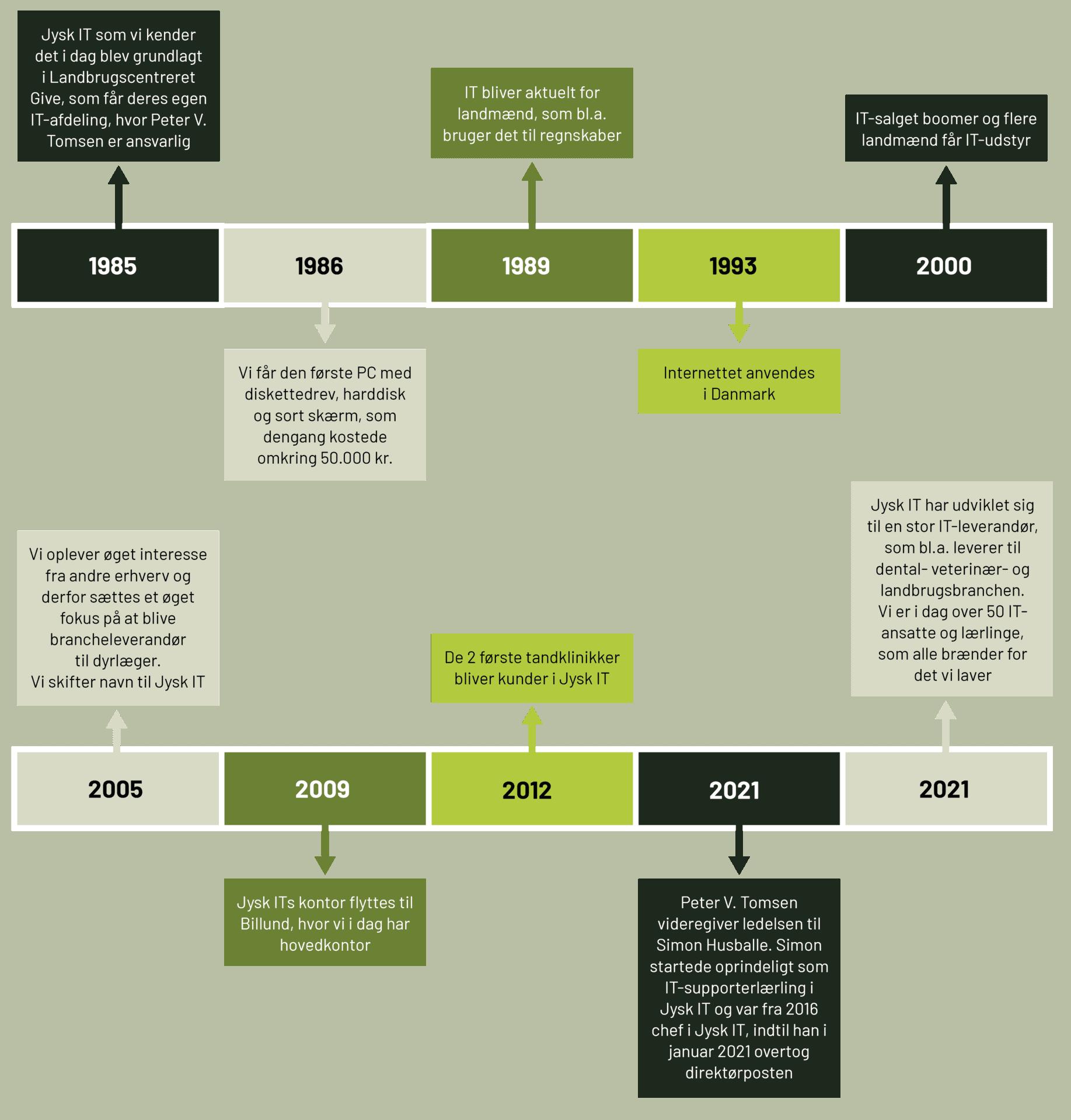 Jysk ITs historie